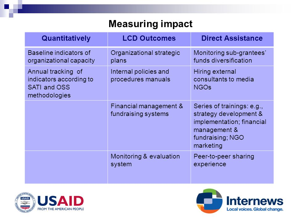 Measuring impact QuantitativelyLCD OutcomesDirect Assistance Baseline indicators of organizational capacity Organizational strategic plans Monitoring sub-grantees funds diversification Annual tracking of indicators according to SATI and OSS methodologies Internal policies and procedures manuals Hiring external consultants to media NGOs Financial management & fundraising systems Series of trainings: e.g., strategy development & implementation; financial management & fundraising; NGO marketing Monitoring & evaluation system Peer-to-peer sharing experience