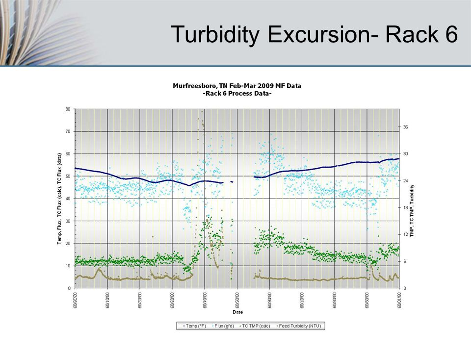 Turbidity Excursion- Rack 6