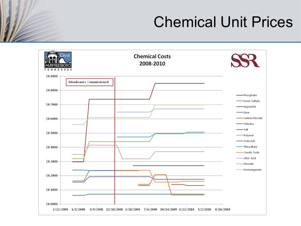 Chemical Unit Prices