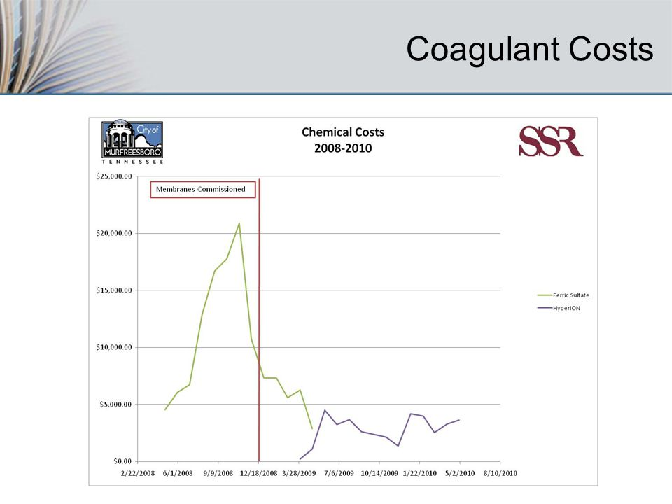 Coagulant Costs