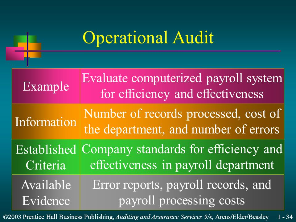 ©2003 Prentice Hall Business Publishing, Auditing and Assurance Services 9/e, Arens/Elder/Beasley Operational Audit Example Information Established Criteria Available Evidence Evaluate computerized payroll system for efficiency and effectiveness Number of records processed, cost of the department, and number of errors Company standards for efficiency and effectiveness in payroll department Error reports, payroll records, and payroll processing costs