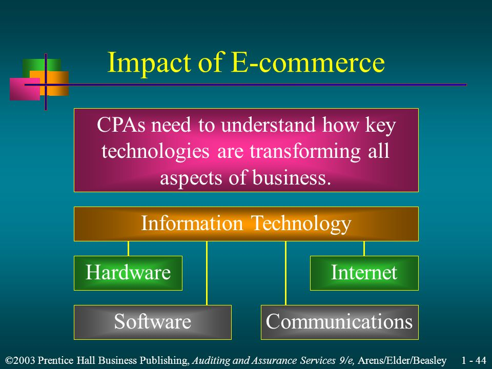 ©2003 Prentice Hall Business Publishing, Auditing and Assurance Services 9/e, Arens/Elder/Beasley Impact of E-commerce CPAs need to understand how key technologies are transforming all aspects of business.