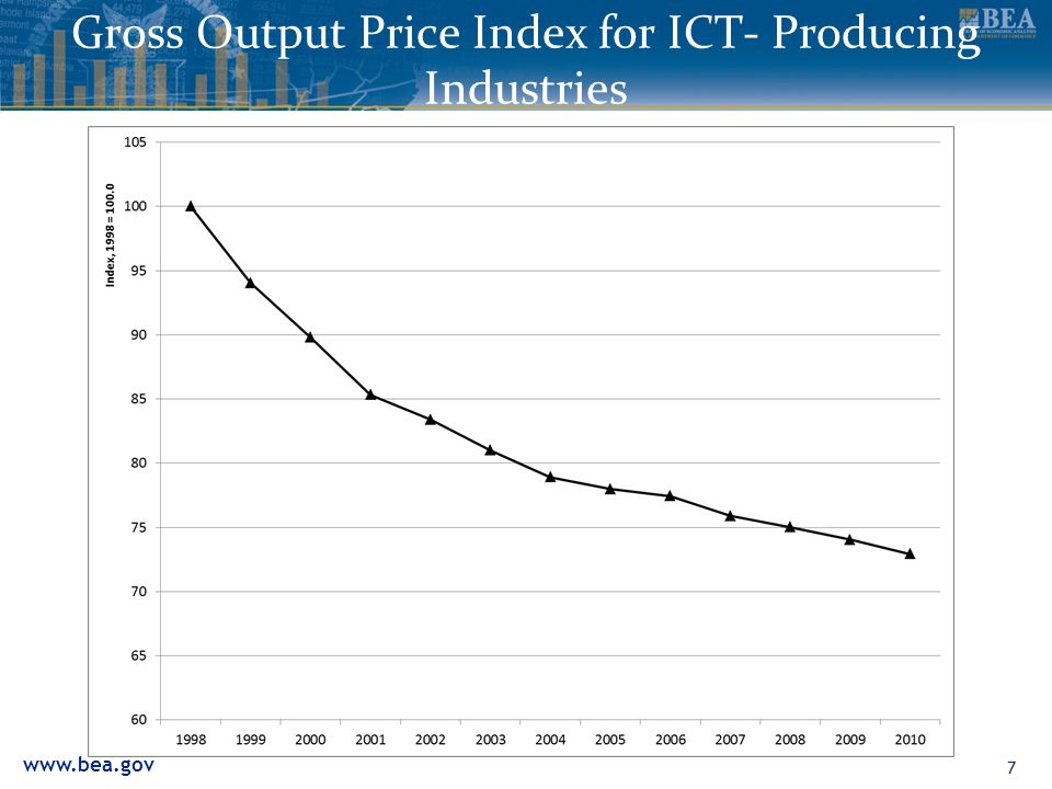 Gross Output Price Index for ICT- Producing Industries 7