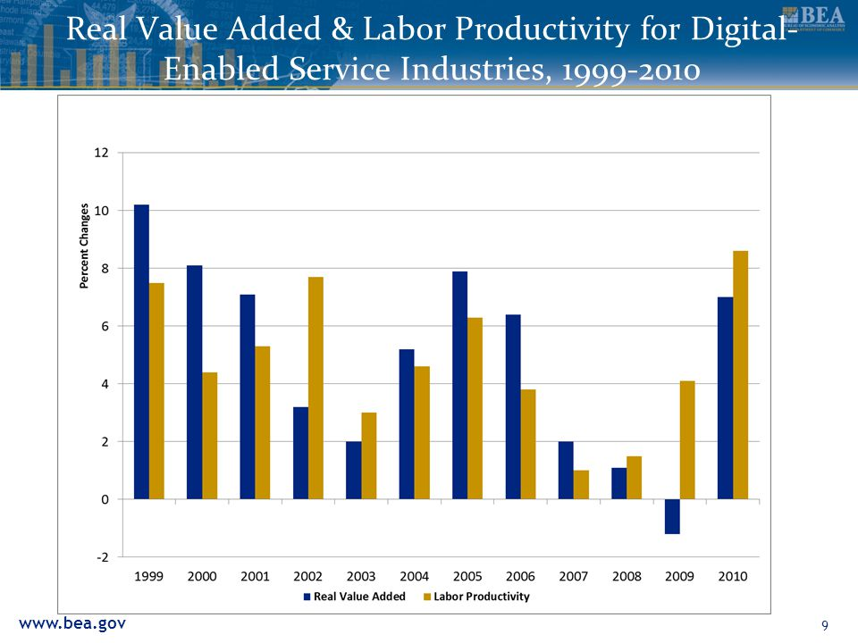 Real Value Added & Labor Productivity for Digital- Enabled Service Industries,