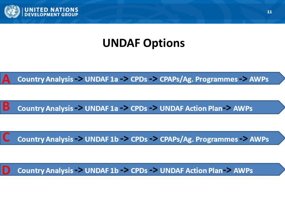 UNDAF Options 1. Road Map 11 Country Analysis -> UNDAF 1a -> CPDs -> CPAPs/Ag.