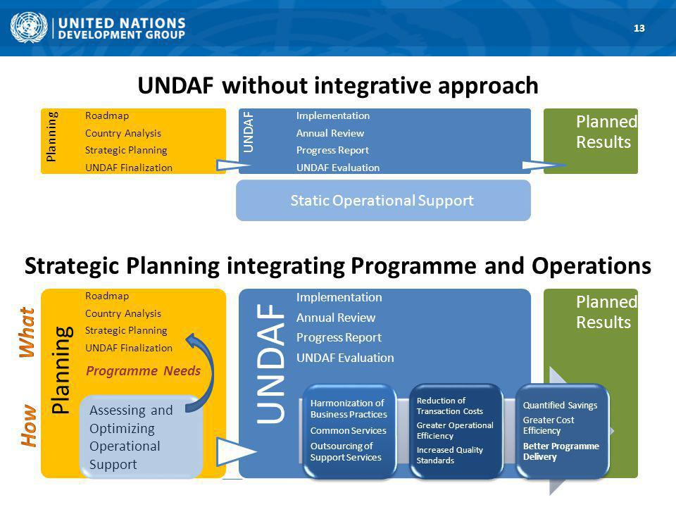 UNDAF without integrative approach 13 Planning Roadmap Country Analysis Strategic Planning UNDAF Finalization UNDAF Implementation Annual Review Progress Report UNDAF Evaluation Planned Results Static Operational Support Planning Roadmap Country Analysis Strategic Planning UNDAF Finalization UNDAF Implementation Annual Review Progress Report UNDAF Evaluation Planned Results Strategic Planning integrating Programme and Operations Assessing and Optimizing Operational Support Programme Needs Harmonization of Business Practices Common Services Outsourcing of Support Services Reduction of Transaction Costs Greater Operational Efficiency Increased Quality Standards Quantified Savings Greater Cost Efficiency Better Programme Delivery