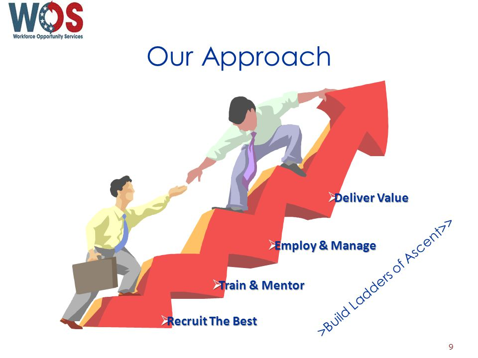 Our Approach Recruit The Best Recruit The Best Train & Mentor Train & Mentor Employ & Manage Employ & Manage Deliver Value Deliver Value >Build Ladders of Ascent>> 9