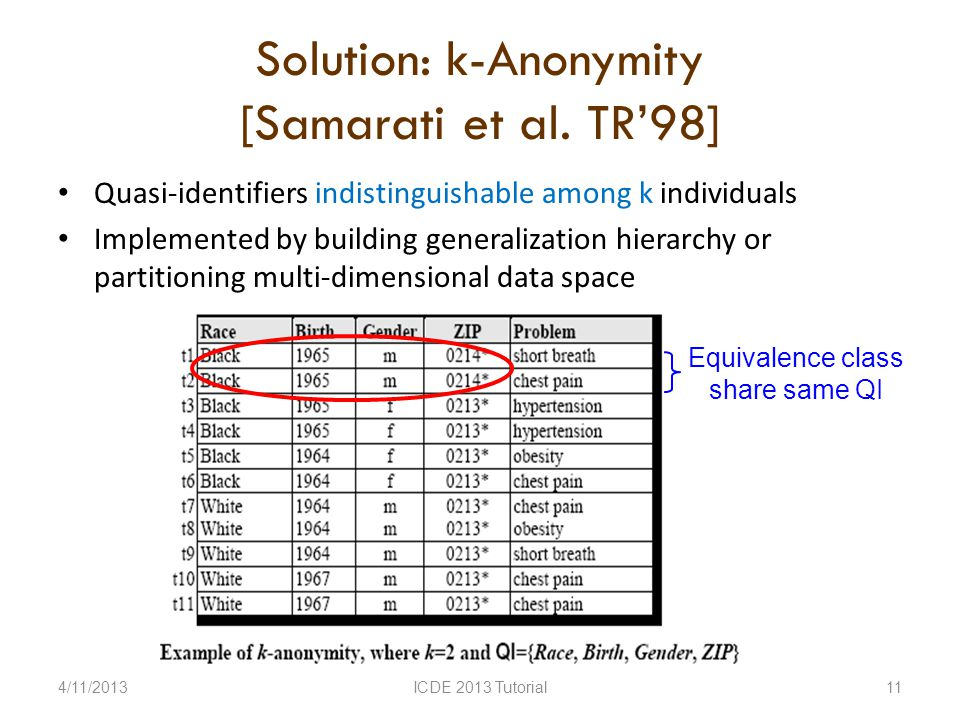 Equivalence class share same QI Solution: k-Anonymity [Samarati et al.