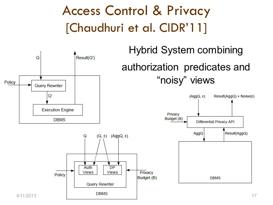 Access Control & Privacy [Chaudhuri et al.