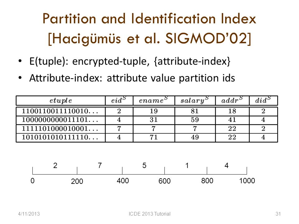 Partition and Identification Index [Hacigümüs et al.