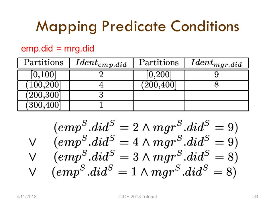 Mapping Predicate Conditions 4/11/2013ICDE 2013 Tutorial34 emp.did = mrg.did