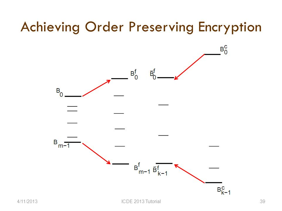 Achieving Order Preserving Encryption 4/11/2013ICDE 2013 Tutorial39