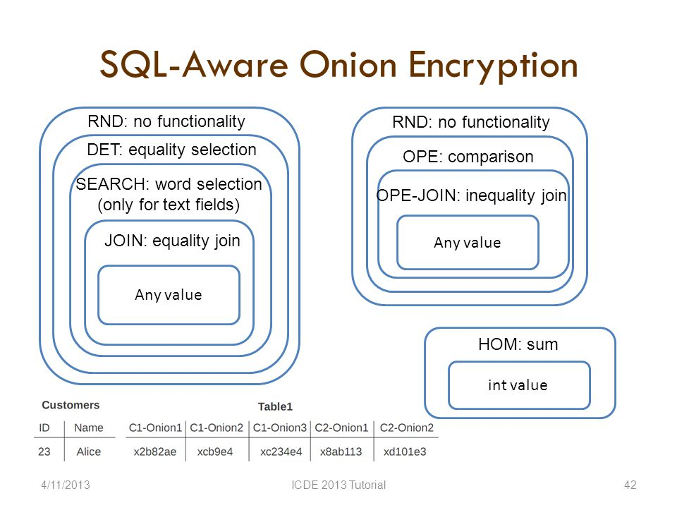 SQL-Aware Onion Encryption 4/11/2013ICDE 2013 Tutorial42 RND: no functionality DET: equality selection SEARCH: word selection (only for text fields) Any value JOIN: equality join RND: no functionality OPE: comparison Any value OPE-JOIN: inequality join int value HOM: sum