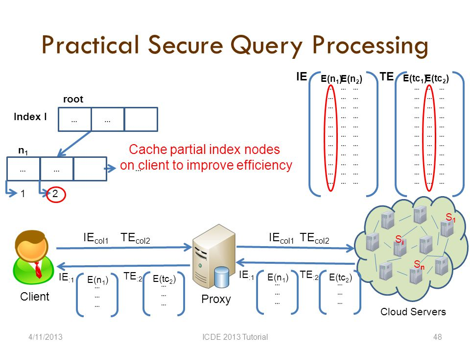 Practical Secure Query Processing 4/11/2013ICDE 2013 Tutorial48 Client Proxy SiSi S 1 S n Cloud Servers … Index I … … root … … … IE E(n 2 )E(n 1 ) … … … TE E(tc 2 )E(tc 1 ) IE col1 … … n1n1 1 2 ……………… IE :1 E(n 1 ) ……………… IE :1 E(n 1 ) TE col2 ……………… TE :2 E(tc 2 ) ……………… TE :2 E(tc 2 ) Cache partial index nodes on client to improve efficiency