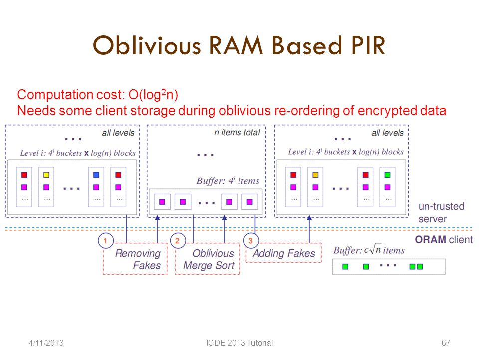 Oblivious RAM Based PIR 4/11/2013ICDE 2013 Tutorial67 Computation cost: O(log 2 n) Needs some client storage during oblivious re-ordering of encrypted data