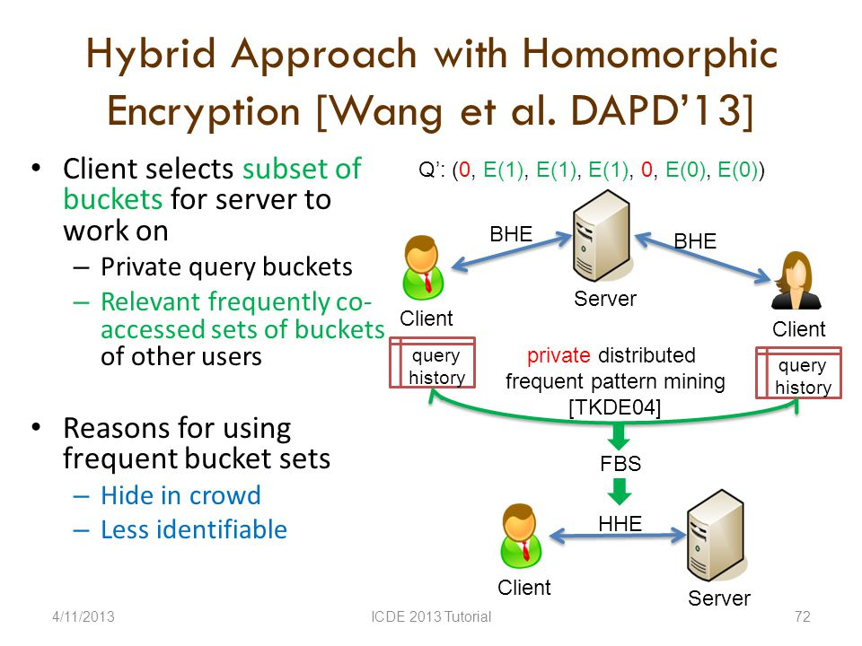 Hybrid Approach with Homomorphic Encryption [Wang et al.