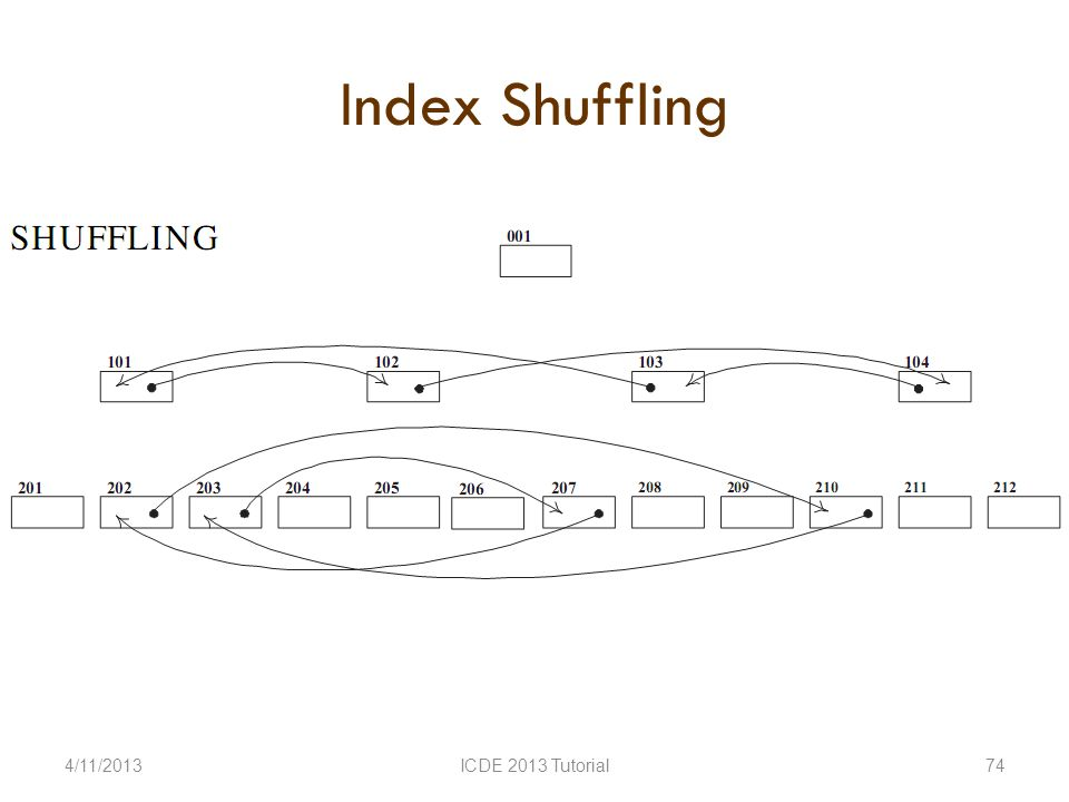 Index Shuffling 4/11/2013ICDE 2013 Tutorial74