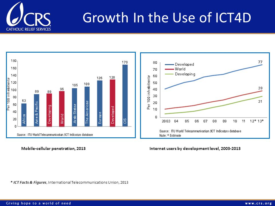 Growth In the Use of ICT4D Mobile-cellular penetration, 2013Internet users by development level, * ICT Facts & Figures, International Telecommunications Union, 2013