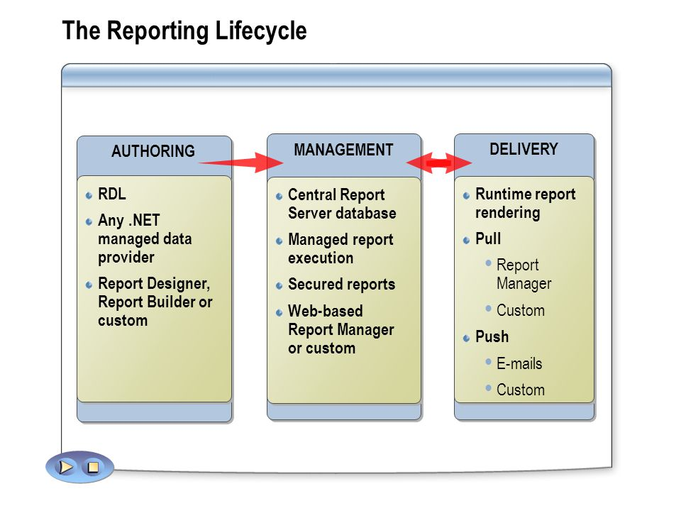 The Reporting Lifecycle DELIVERY Runtime report rendering Pull Report Manager Custom Push  s Custom Runtime report rendering Pull Report Manager Custom Push  s Custom MANAGEMENT Central Report Server database Managed report execution Secured reports Web-based Report Manager or custom Central Report Server database Managed report execution Secured reports Web-based Report Manager or custom AUTHORING RDL Any.NET managed data provider Report Designer, Report Builder or custom RDL Any.NET managed data provider Report Designer, Report Builder or custom