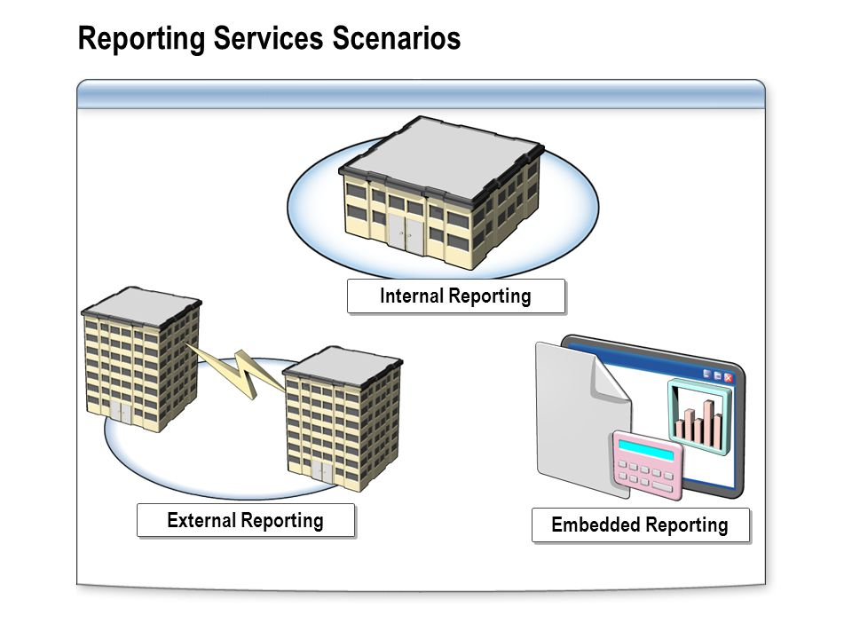 Reporting Services Scenarios External Reporting Internal Reporting Embedded Reporting