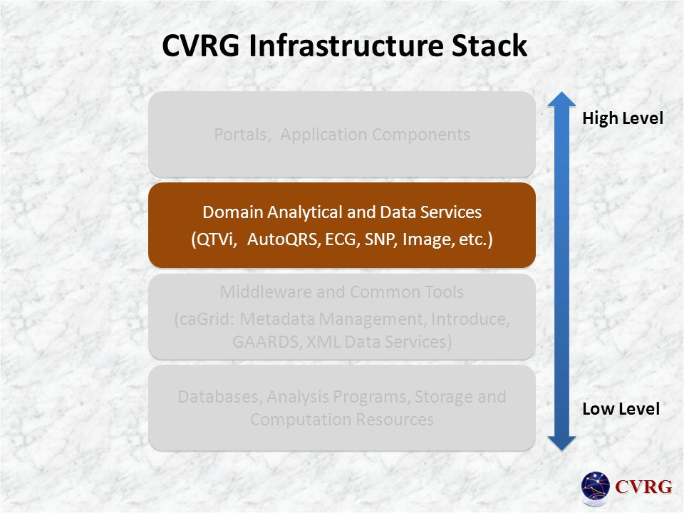 CVRG CVRG Infrastructure Stack Portals, Application Components Domain Analytical and Data Services (QTVi, AutoQRS, ECG, SNP, Image, etc.) Domain Analytical and Data Services (QTVi, AutoQRS, ECG, SNP, Image, etc.) Databases, Analysis Programs, Storage and Computation Resources High Level Low Level Middleware and Common Tools (caGrid: Metadata Management, Introduce, GAARDS, XML Data Services) Middleware and Common Tools (caGrid: Metadata Management, Introduce, GAARDS, XML Data Services)