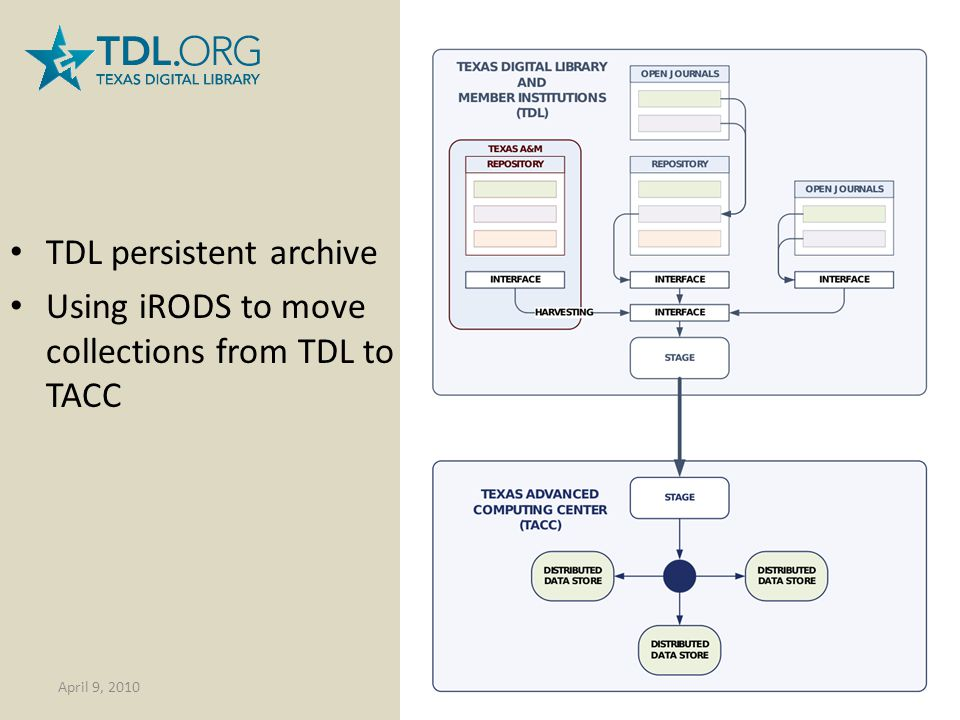 TDL persistent archive Using iRODS to move collections from TDL to TACC April 9, 2010