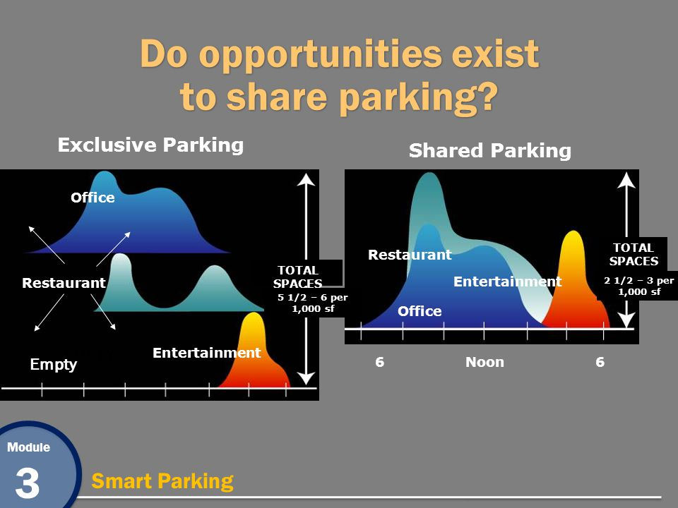 Module 3 Smart Parking Do opportunities exist to share parking.
