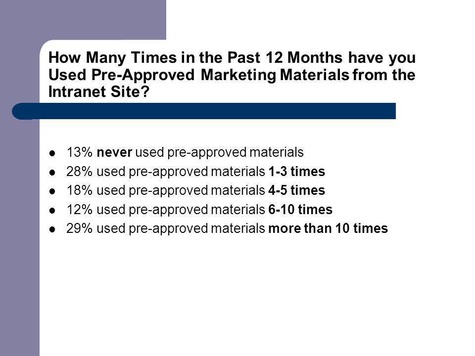 How Many Times in the Past 12 Months have you Used Pre-Approved Marketing Materials from the Intranet Site.