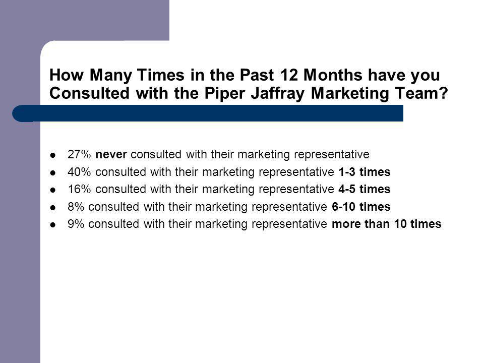 How Many Times in the Past 12 Months have you Consulted with the Piper Jaffray Marketing Team.