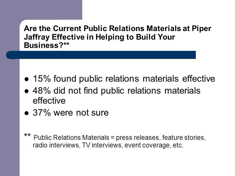 Are the Current Public Relations Materials at Piper Jaffray Effective in Helping to Build Your Business ** 15% found public relations materials effective 48% did not find public relations materials effective 37% were not sure ** Public Relations Materials = press releases, feature stories, radio interviews, TV interviews, event coverage, etc.