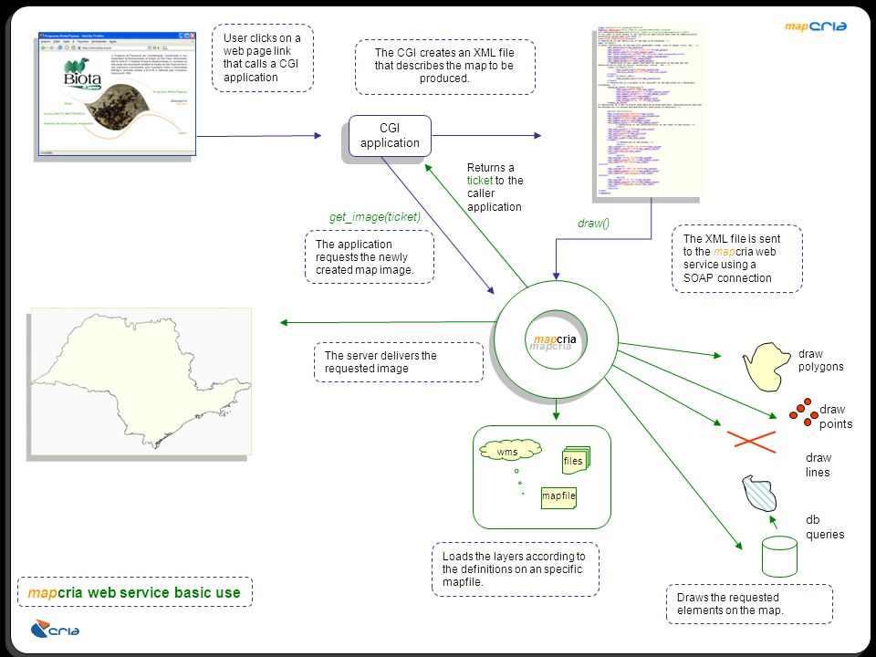mapcria files mapfile wms CGI application draw polygons draw points draw lines db queries draw() User clicks on a web page link that calls a CGI application The CGI creates an XML file that describes the map to be produced.