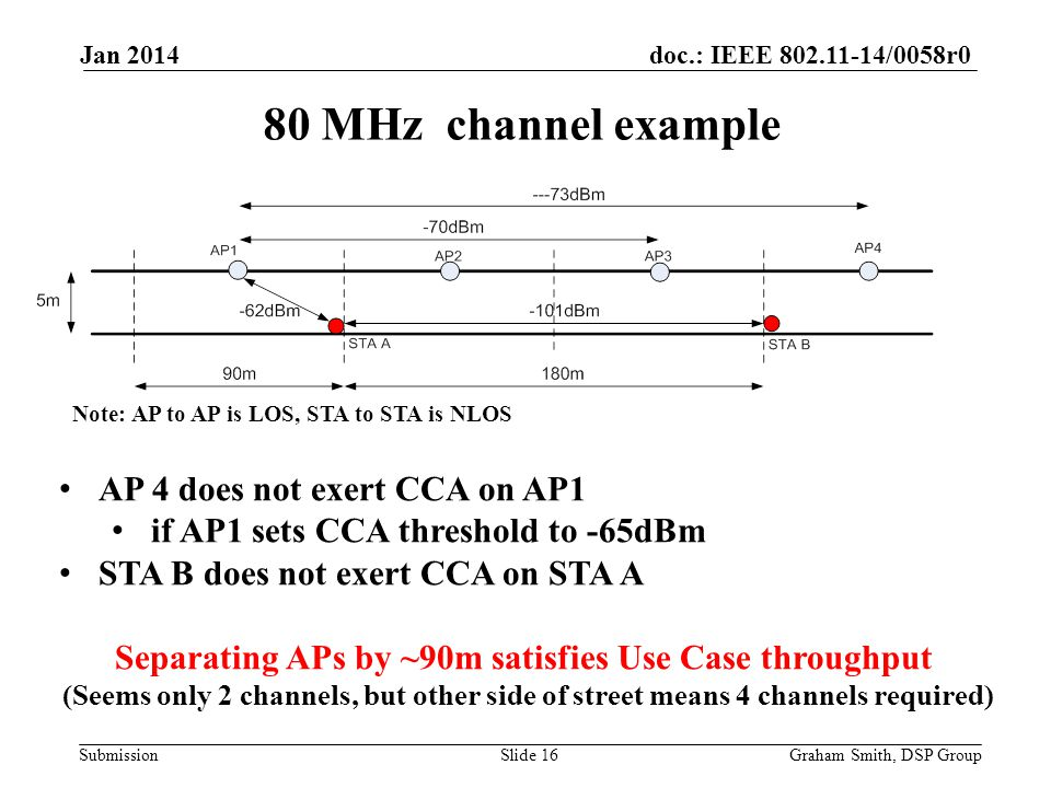 doc.: IEEE /0058r0 Submission 80 MHz channel example Jan 2014 Graham Smith, DSP GroupSlide 16 AP 4 does not exert CCA on AP1 if AP1 sets CCA threshold to -65dBm STA B does not exert CCA on STA A Separating APs by ~90m satisfies Use Case throughput (Seems only 2 channels, but other side of street means 4 channels required) Note: AP to AP is LOS, STA to STA is NLOS