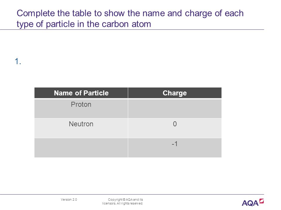 Complete the table to show the name and charge of each type of particle in the carbon atom Version 2.0 Copyright © AQA and its licensors.