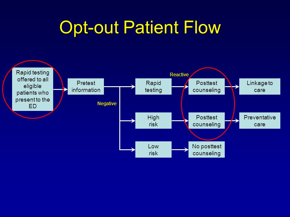 Opt-out Patient Flow Rapid testing offered to all eligible patients who present to the ED Pretest information Rapid testing Posttest counseling Linkage to care High risk Low risk Posttest counseling No posttest counseling Preventative care Reactive Negative
