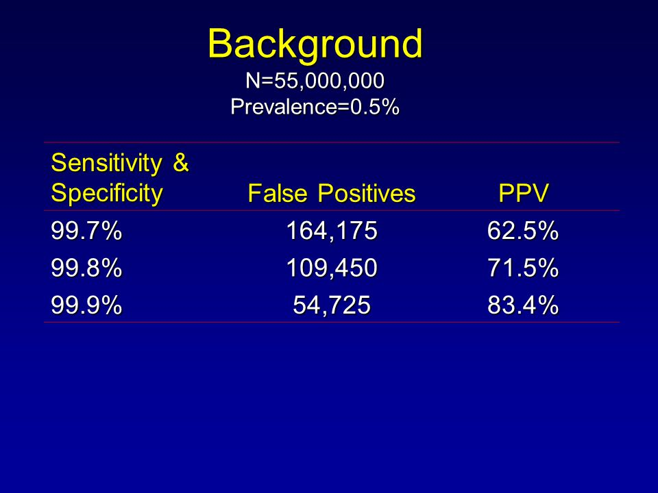 Background N=55,000,000 Prevalence=0.5% Sensitivity & Specificity False Positives PPV 99.7%164, % 99.8% 109, % 99.9% 54, %