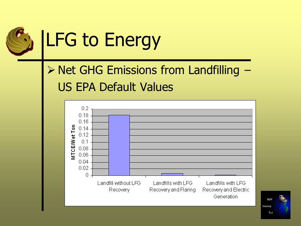 LFG to Energy Net GHG Emissions from Landfilling – US EPA Default Values