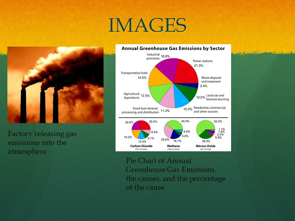 IMAGES Factory releasing gas emissions into the atmosphere Pie Chart of Annual Greenhouse Gas Emissions, the causes, and the percentage of the cause
