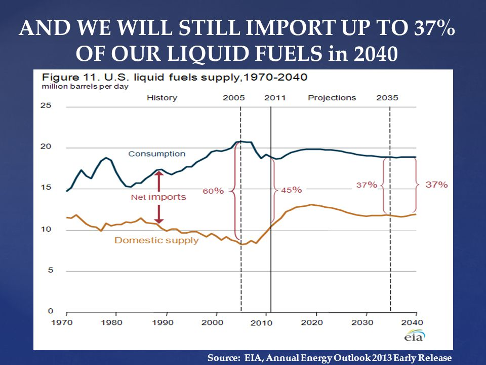 AND WE WILL STILL IMPORT UP TO 37% OF OUR LIQUID FUELS in 2040 Source: EIA, Annual Energy Outlook 2013 Early Release