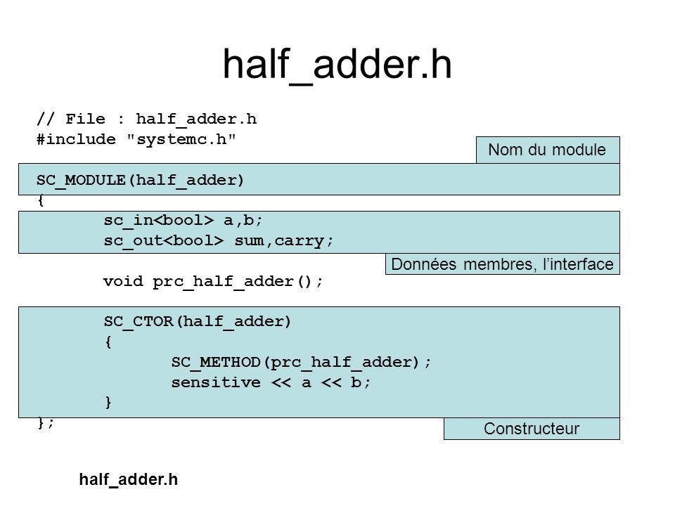 Constructeur Données membres, linterface Nom du module half_adder.h // File : half_adder.h #include systemc.h SC_MODULE(half_adder) { sc_in a,b; sc_out sum,carry; void prc_half_adder(); SC_CTOR(half_adder) { SC_METHOD(prc_half_adder); sensitive << a << b; } }; half_adder.h