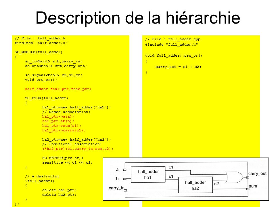 Description de la hiérarchie // File : full_adder.h #include half_adder.h SC_MODULE(full_adder) { sc_in a,b,carry_in; sc_out sum,carry_out; sc_signal c1,s1,c2; void prc_or(); half_adder *ha1_ptr,*ha2_ptr; SC_CTOR(full_adder) { ha1_ptr=new half_adder( ha1 ); // Named association: ha1_ptr->a(a); ha1_ptr->b(b); ha1_ptr->sum(s1); ha1_ptr->carry(c1); ha2_ptr=new half_adder( ha2 ); // Positional association: (*ha2_ptr)(s1,carry_in,sum,c2); SC_METHOD(prc_or); sensitive << c1 << c2; } // A destructor ~full_adder() { delete ha1_ptr; delete ha2_ptr; } }; // File : full_adder.cpp #include full_adder.h void full_adder::prc_or() { carry_out = c1 | c2; }