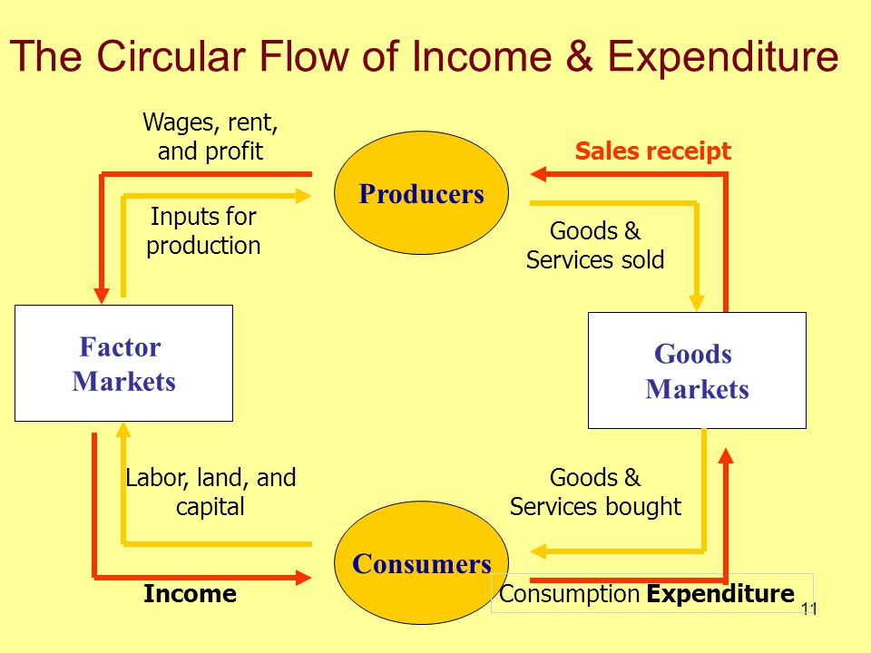 10 Circular Flow of Income and Expenditure The concept of a circularity in economic relations is a critical one.