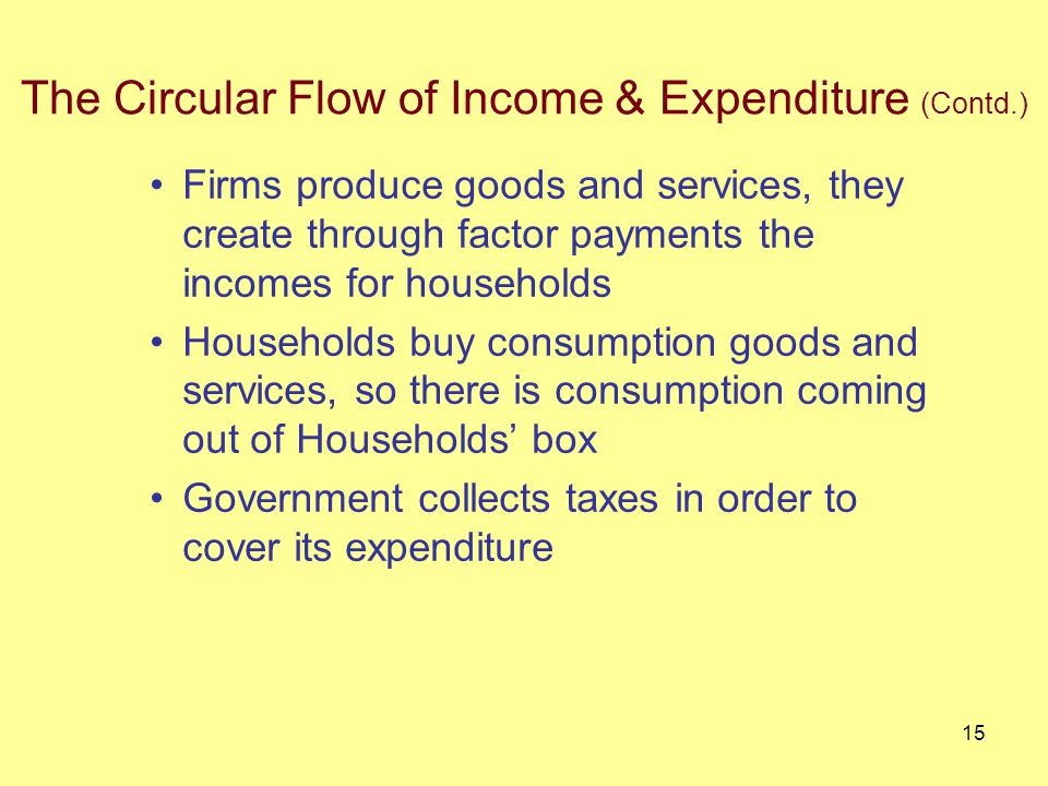 14 The Circular Flow 1.Three Markets a) Labor Market b) Goods Market c) Financial Market 2.Four Economic Agents a) Households b) Firms/Businesses c) Government d) Rest of the World The Circular Flow of Income & Expenditure (Contd.)