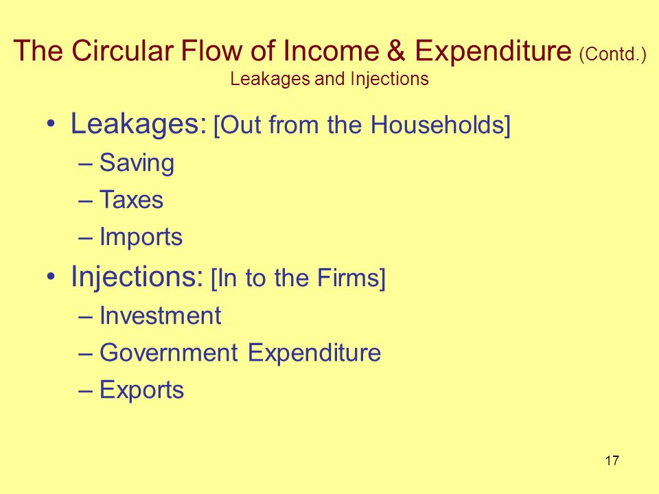 16 The Circular Flow of Income & Expenditure (Contd.) Households devote part of their income (after tax) to savings, which flows into capital/financial market that in turn makes investment for businesses There are several leakages from and injections to the flow around the main circuit