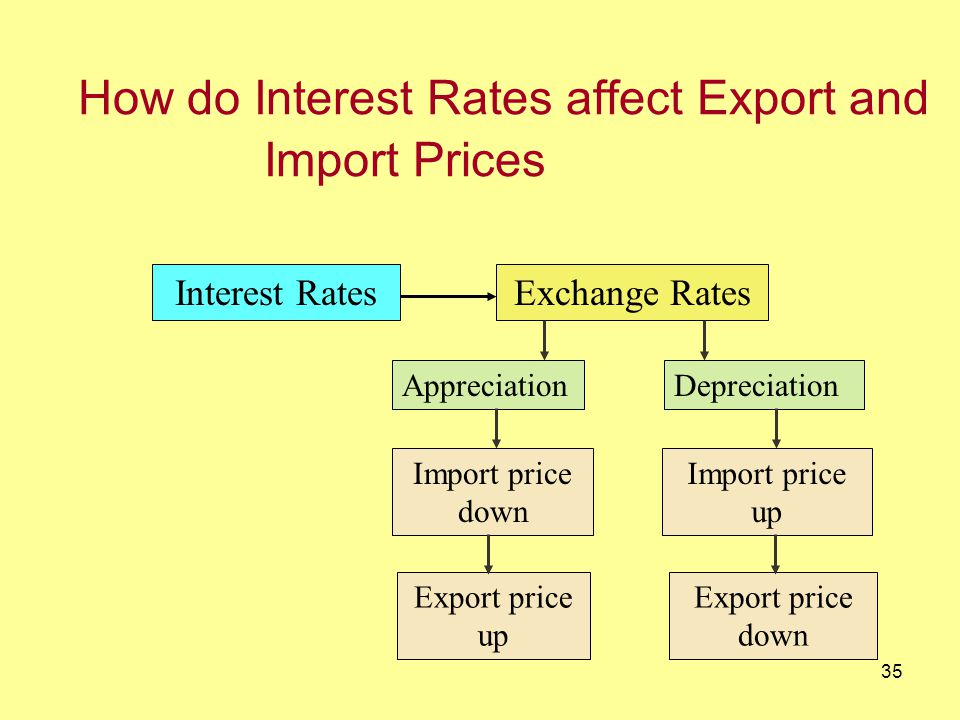 34 How do Interest Rates affect Consumption, Saving & Investment Interest RatesBorrowing Individuals Firms ConsumptionInvestment SavingInterest Rates Consumption