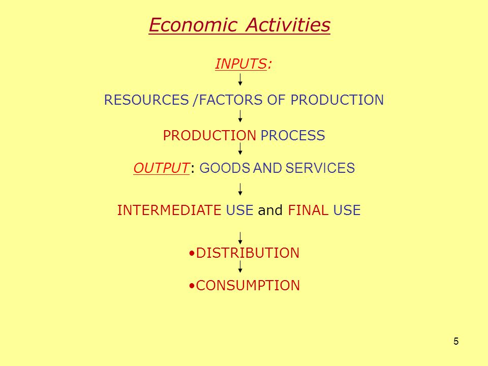 4 Introduction (Contd.) The resources are factors of production Resource Factor Income (Factor) share Natural Land Rent Human Labour Salaries/Wages Financial Capital Interest Managerial skill Enterprise Profit /Loss Produced M&E Depreciation