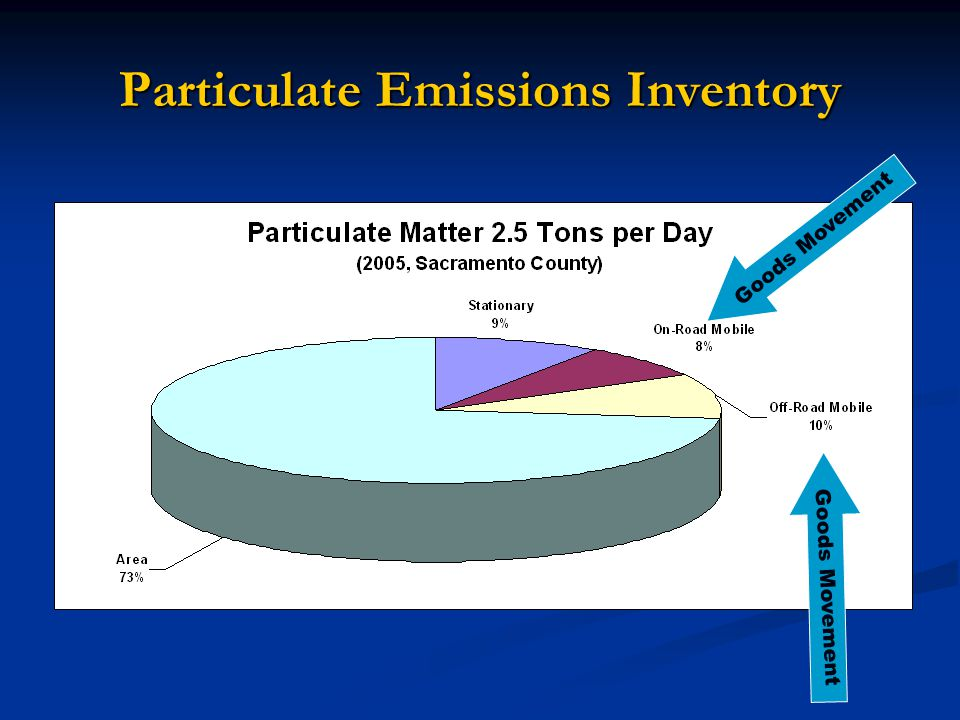 Particulate Emissions Inventory Goods Movement