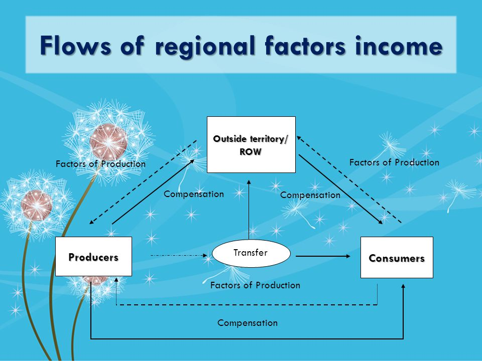 Flows of regional factors income ProducersConsumers Outside territory/ ROW Factors of Production Compensation Factors of Production Compensation Factors of Production Transfer