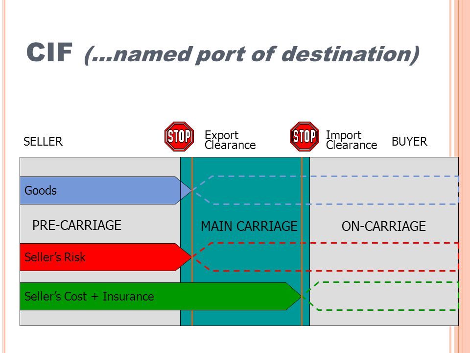 CIF (…named port of destination) Goods Sellers Risk PRE-CARRIAGE MAIN CARRIAGEON-CARRIAGE SELLERBUYER Export Clearance Import Clearance Sellers Cost + Insurance