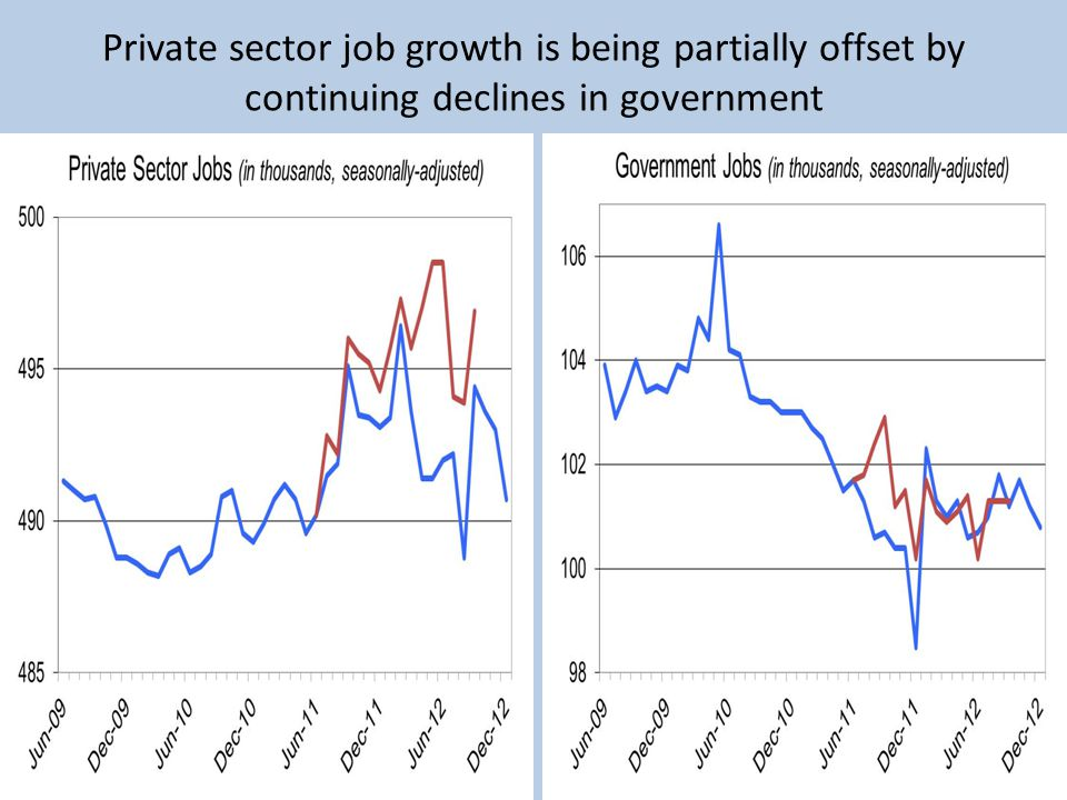 Private sector job growth is being partially offset by continuing declines in government