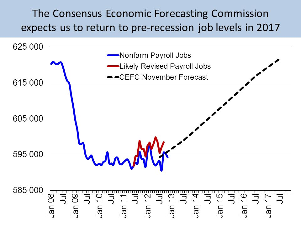 The Consensus Economic Forecasting Commission expects us to return to pre-recession job levels in 2017